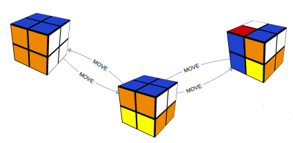 JeffProd | Solving a Rubik's pocket cube with a graph database